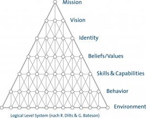 Logical Levels als strukturelle Basis des PIDP